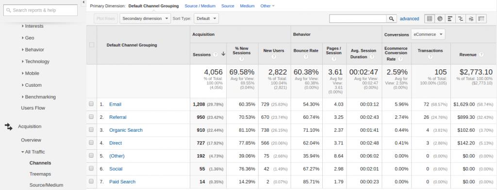 Giải thích thông số báo cáo của Google Analytics