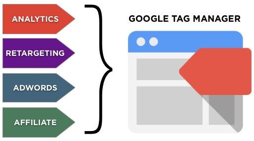 Cài đặt Google Tag Manager trong WordPress đúng chuẩn
