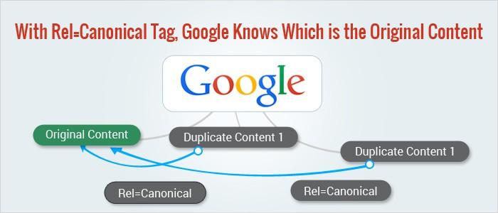 Chuyển hướng URL chuẩn seo với Tag Canonical tránh trùng lặp nội dung