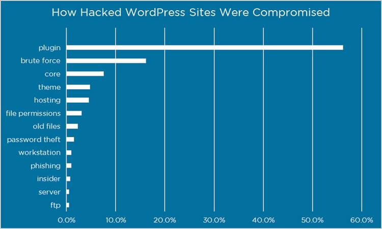 Sử dụng hosting có bảo mật được wordpress