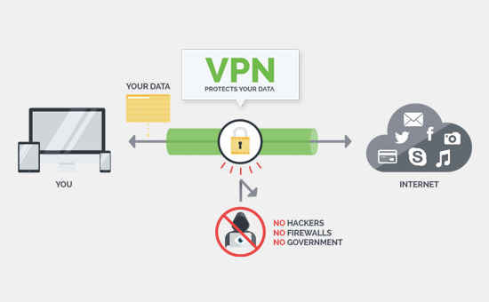 VPN là gì? Top 5 dịch vụ VPN tốt nhất