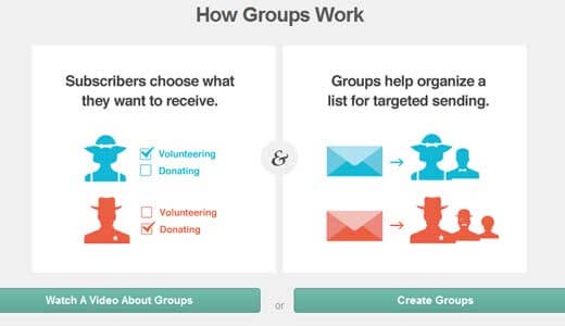 Toàn tập về Email Marketing chuyên nghiệp wordpress