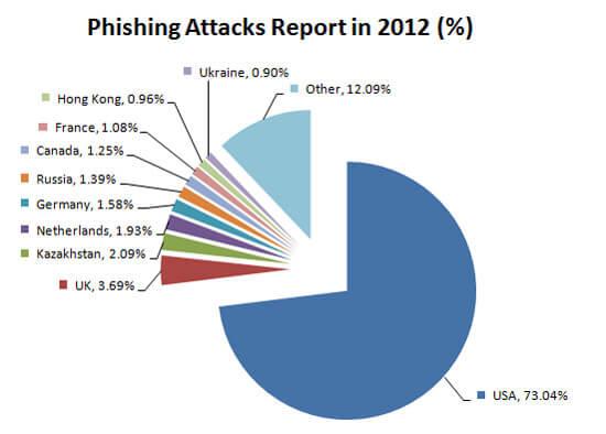Phishing là gì? Hacker tấn công Phishing bằng cách nào?