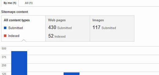 Cách tạo Sitemap XML cho wordpress đúng chuẩn