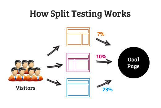 Kiểm tra giao diện tối ưu bằng A/B Split Testing qua Google Analytics