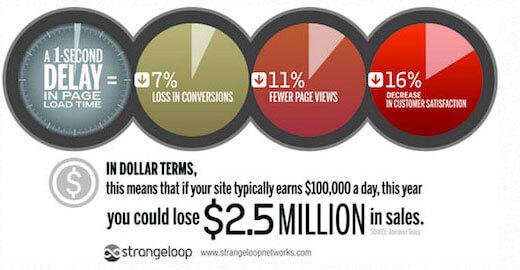 Cách tăng tốc website wordpress tốt nhất bạn phải biết