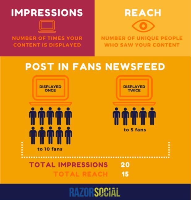 Hướng dẫn đánh giá quảng cáo Facebook có đạt chất lượng