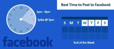 Đăng bài Facebook vào giờ nào để tăng tương tác