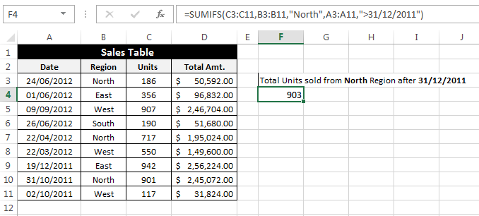 Hướng dẫn sử dụng SUMIF và SUMIFS nâng cao trong Excel