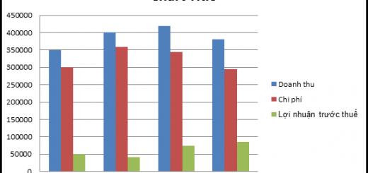 Hướng dẫn tạo biểu đồ, đồ thị dữ liệu trong Excel mọi phiên bản