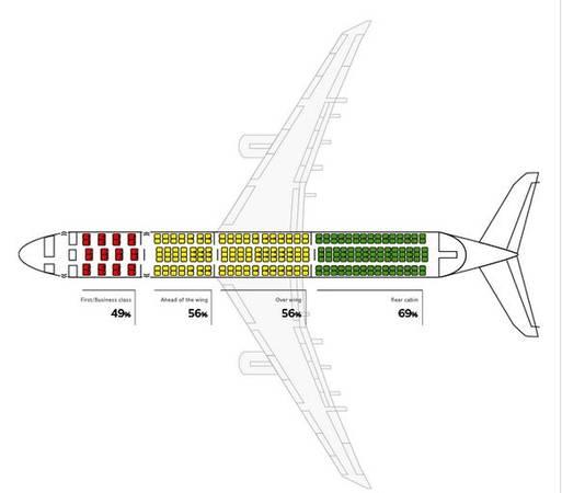 Nếu máy bay rơi, thì ngồi đâu an toàn?