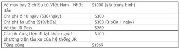 Kinh nghiệm du lịch Nhật Bản giá rẻ của dân phượt