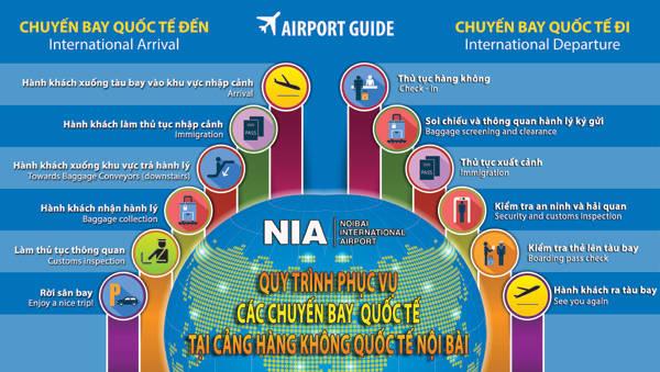 Cách làm thủ tục tại nhà ga Nội Bài nhanh chóng cho người mới
